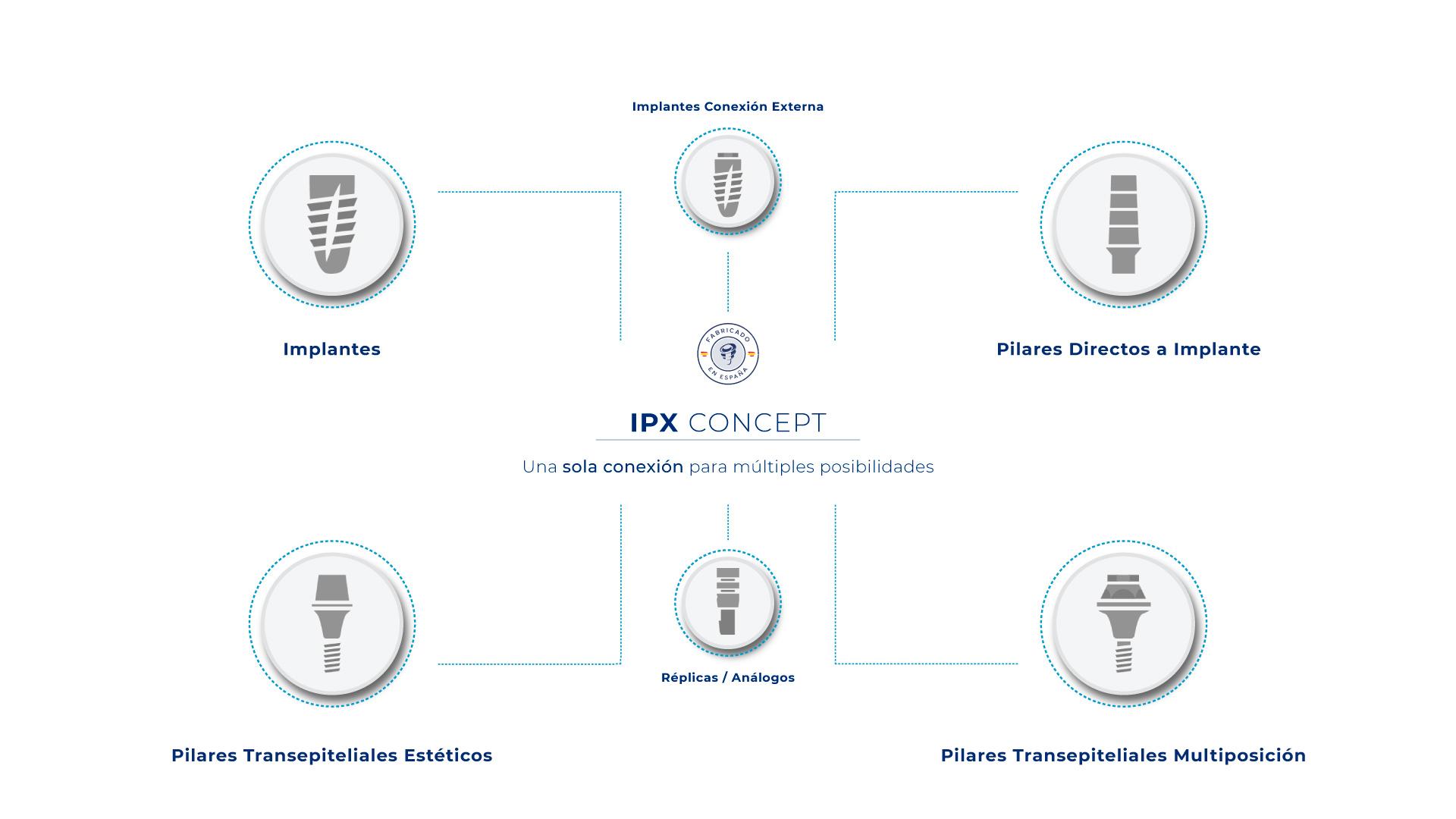 Ipx Concept